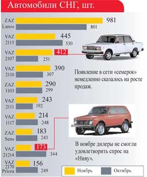 Автомобили СНГ, шт.