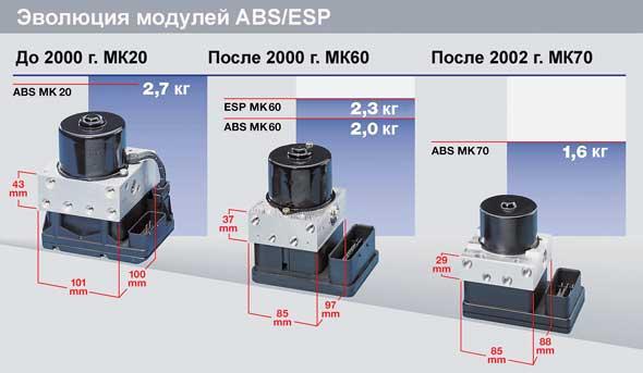 Эволюция модулей ABS/ESP