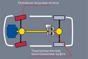 Citroёn C-Crosser