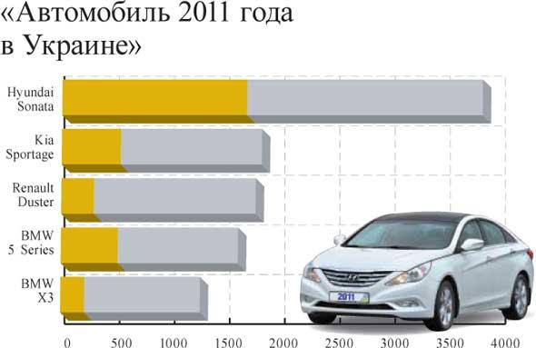 «Автомобиль 2011 года