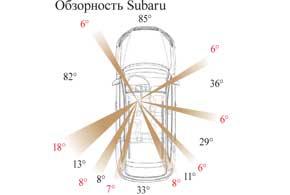 Обзорность Subaru