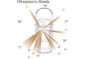 Обзорность Honda