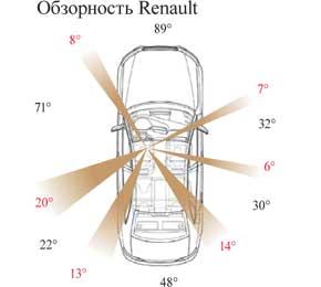Обзорность Renault
