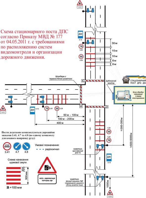 Схема стационарного поста ДПС согласно Приказу МВД № 177 от 04.05.2011 г. с требованиями по расположению систем видеоконтроля и организации дорожного движения.