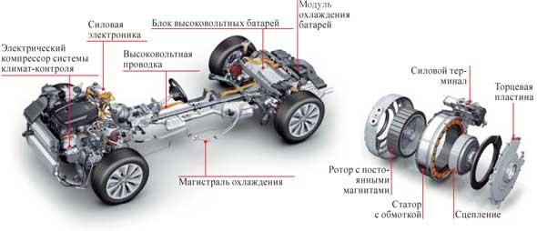 Электромотор установлен между ДВС и 8-скоростной АКП. Он также может выполнять роль генератора для рекуперации энергии при замедлении машины.