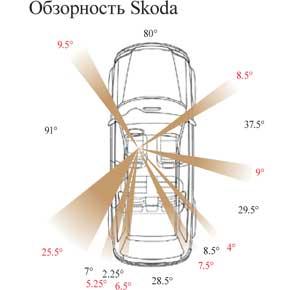 Обзорность Skoda