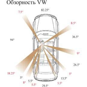 Обзорность VW