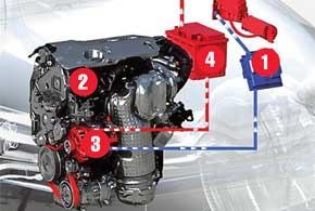 Знакомый турбодизель 1.6 HDI (112 л. с.) экономит топливо благодаря технологии e-HDI. Ее суть в том, что система Stop&Start (1) глушит и запускает ДВС (2) после остановки автомобиля или при снижении скорости до 10 км/ч и меньше. При этом все системы автомобиля (климат-контроль, аудиосистема и пр.) продолжают работать. При каждом замедлении энергия торможения преобразуется генератором (3) в электрическую и подзаряжает аккумулятор (4).
