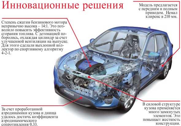 Инновационные решения Mazda CX-5