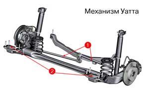 Система тяг (1) ограничивает поперечные перемещения задних колес, улучшая управляемость – подобно многорычажке, но легче и компактнее. Воспринимая до 80% поперечных нагрузок, этот механизм позволяет сделать намного мягче сайлент-блоки Н-образной балки (2) , что дает возможность лучше изолировать кузов от ударов и шумов.