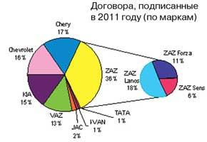 Договора, подписанные в2011 году (по маркам)