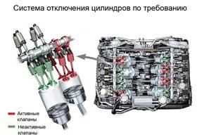 Система отключения цилиндров по требованию