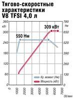 Тягово-скоростные характеристики V8 TFSI 4,0 л