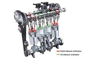 Непосредственный впрыск и турбонаддув на1,4-литровом бензиновом моторе дополнены системой отключения цилиндров Cylinder ondemand (COD).