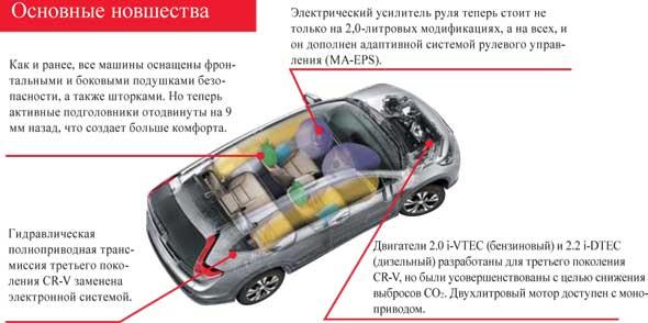 Honda CR-V. Основные новшества