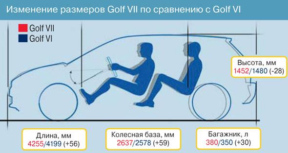 Изменение размеров Golf VII по сравнению с Golf VI