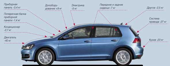 Тест-драйв VW Golf VII