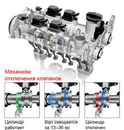 Механизм отключения клапанов
