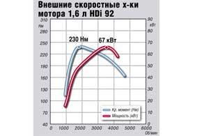 Внешние скоростные х-ки мотора 1,6 л HDi 92