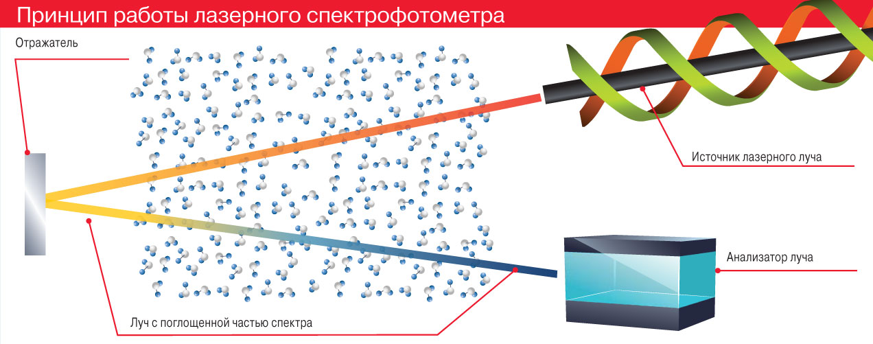 Принцип работы лазерного спектрофотометра
