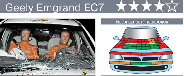 Краш-тест GeelyEmgrandEC7