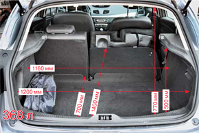 Объем багажника Renault немного меньше, но дополнительный балл он заработал за более ровную площадку, на которой удобнее размещать груз.