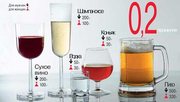 Доза алкоголя соответствует показателю в0,2промилле спустя30 мин. после употребления определенного вида спиртного напитка.