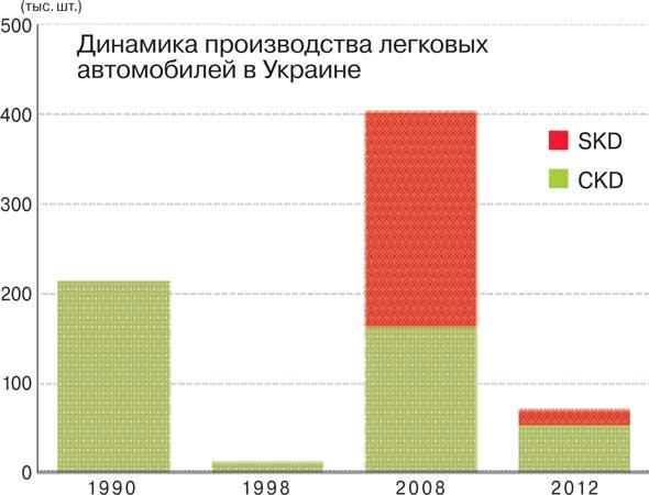Динамика производства легковых автомобилей в Украине