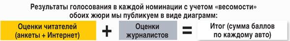 Финал акции «Автомобиль года в Украине 2013»