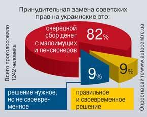 Опрос на сайте www.autocentre.ua