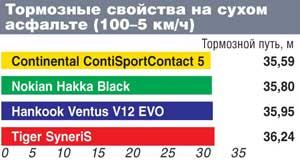 Тормозные свойства на сухом асфальте (100–5 км/ч)