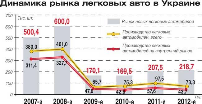 Динамика рынка легковых авто в Украине