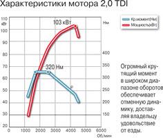 Характеристики мотора 2,0 TDI