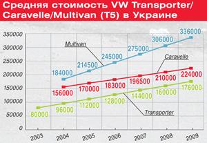 Средняя стоимость VW Transporter/Caravelle/Multivan (T5) в Украине