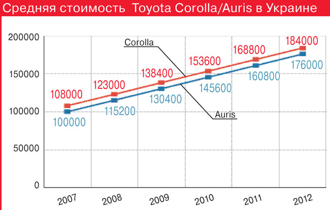 Средняя стоимость  Toyota Corolla/Auris в Украине