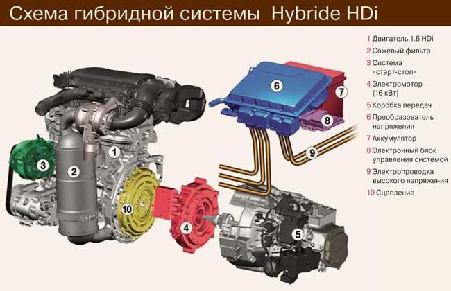 Схема гибридной системы  Hybride HDi
