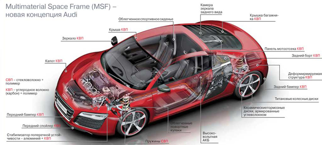 Multimaterial Space Frame (MSF) – новая концепция Audi