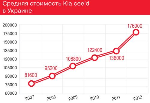 Средняя стоимость Kia cee'd вУкраине