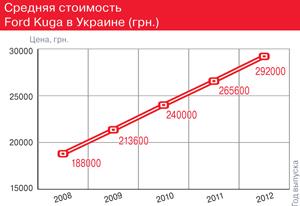 Средняя стоимость Ford Kuga вУкраине (грн.)