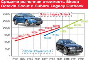 Средняя рыночная стоимость Skoda Octavia Scout и Subaru Legacy Outback