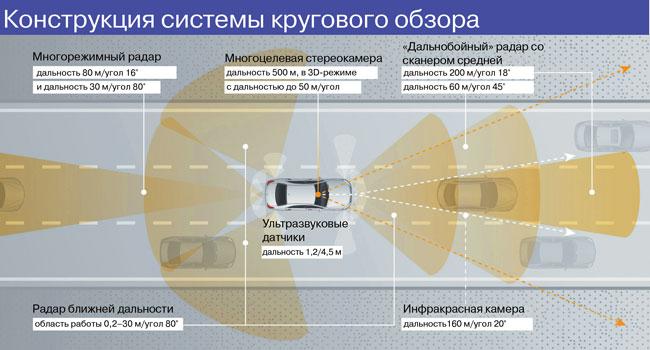Конструкция системы кругового обзора