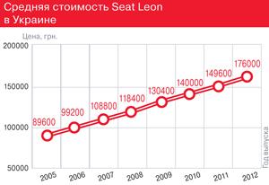 Средняя стоимость Seat Leon вУкраине