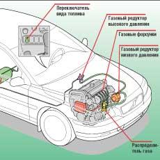 Наиболее надежно газовое оборудование, установленное непосредственно автопроизводителем. Однако такие модификации предлагают далеко не все, да и в Украину их официально не поставляют.