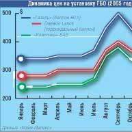 Динамика цен на установку ГБО (2005 год)
