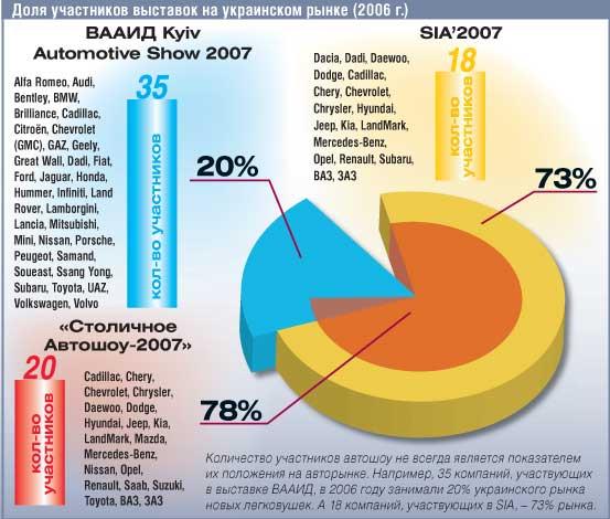 Доля участников выставок на украинском рынке (2006 г.)