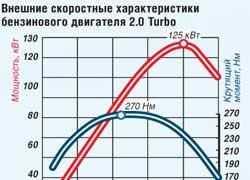 Внешние скоростные характеристики бензинового двигателя 2.0 Turbo