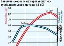 Внешние скоростные характеристики турбодизельного мотора 1.5 dCi
