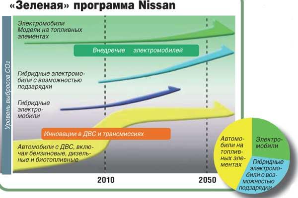 «Зеленая» программа Nissan