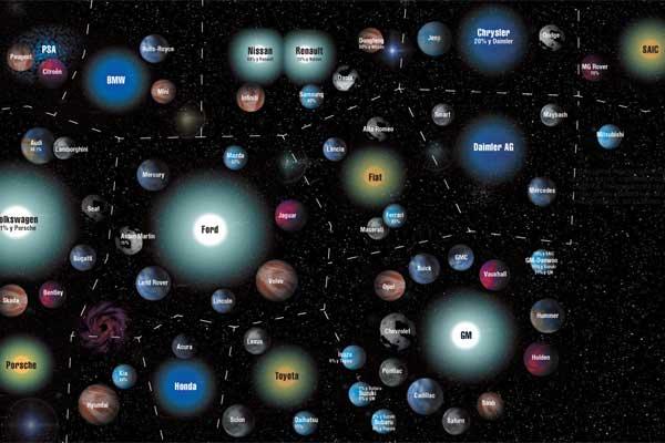 На небосводе автобизнеса звездами обозначены автомобильные концерны, а планетами – их подразделения. В процентах указан пакет акций, который находится в собственности материнского концерна.