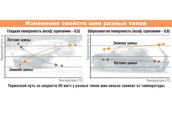 Изменение свойств шин разных типов